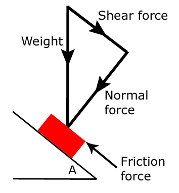 Forces involved in standing on a sloping hold